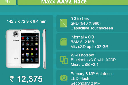 Top 7 Budget Android Smartphones in India Infographic