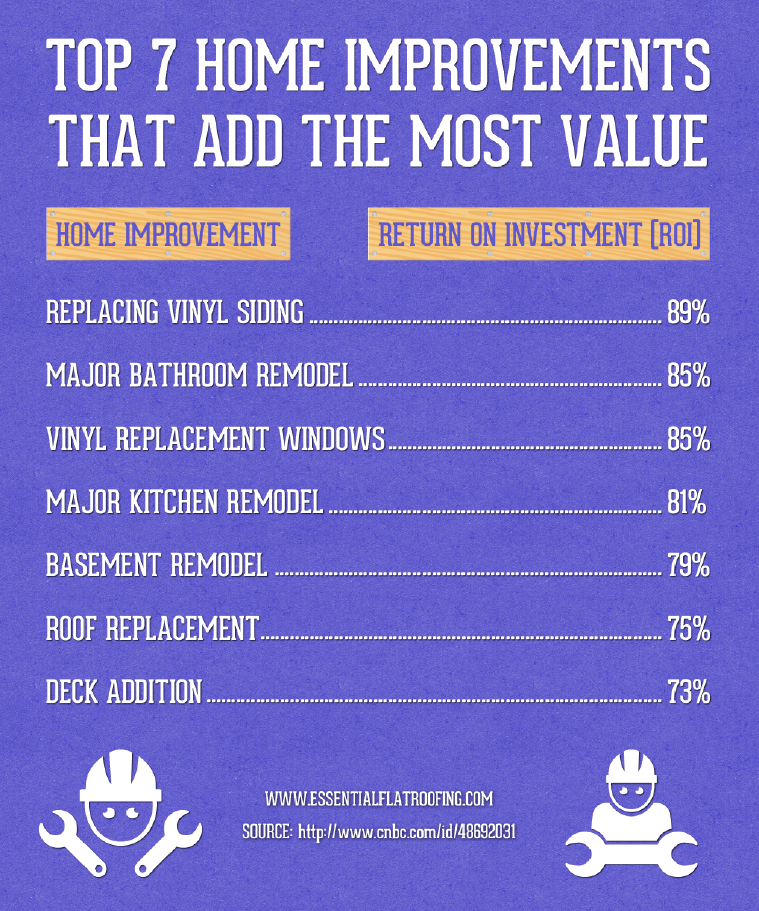 Top 7 Home Improvements That Add The Most Value