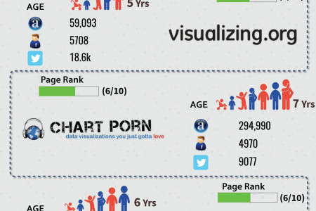 Top 7 Infographics websites in 2015 Infographic