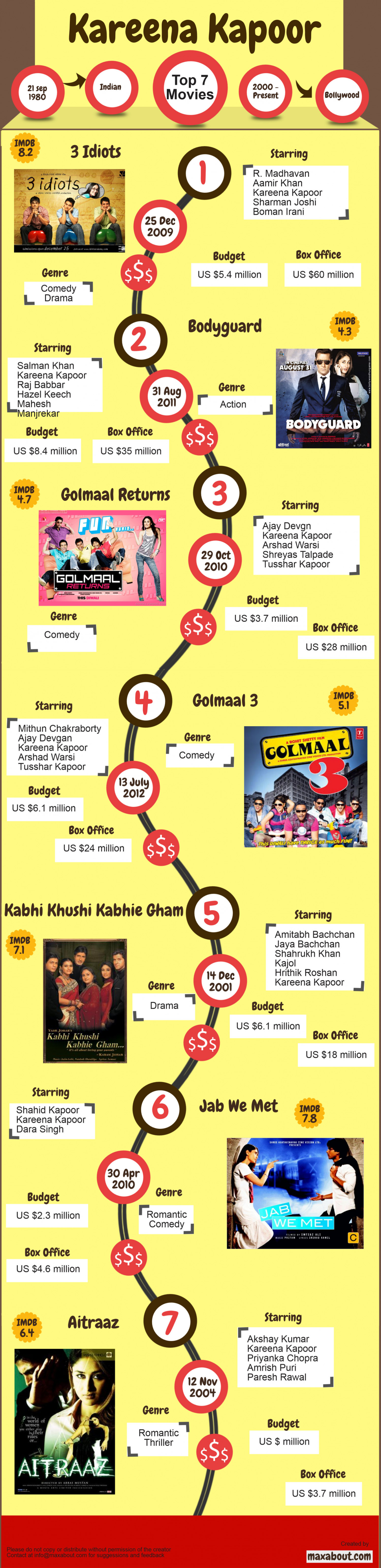 Top 7 Movies of Kareena Kapoor Infographic