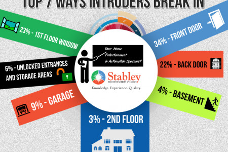 Top 7 Ways Intruders Break In Infographic