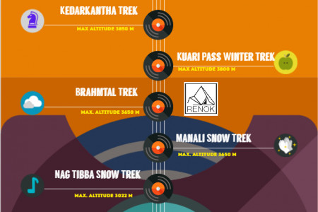 Top 7 Winter Treks in Himalayas to Enjoy the Snow Infographic