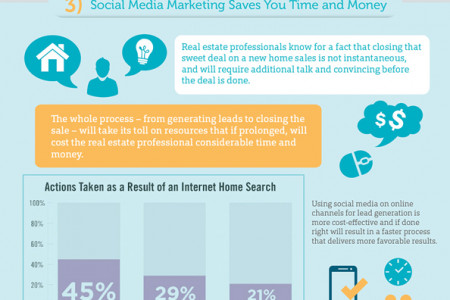 Top 8 Benefits of Social Media Marketing for Real Estate Professionals (Infographic) Infographic