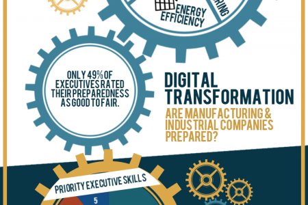 Top 8 Manufacturing Executive Predictions for 2014 Infographic