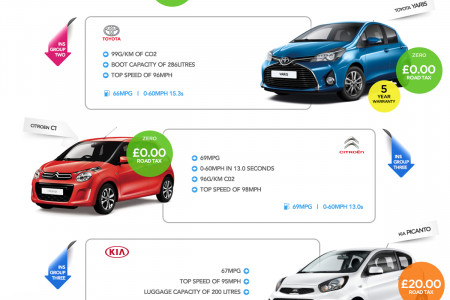 Top 9 Best Cars For New Drivers Infographic