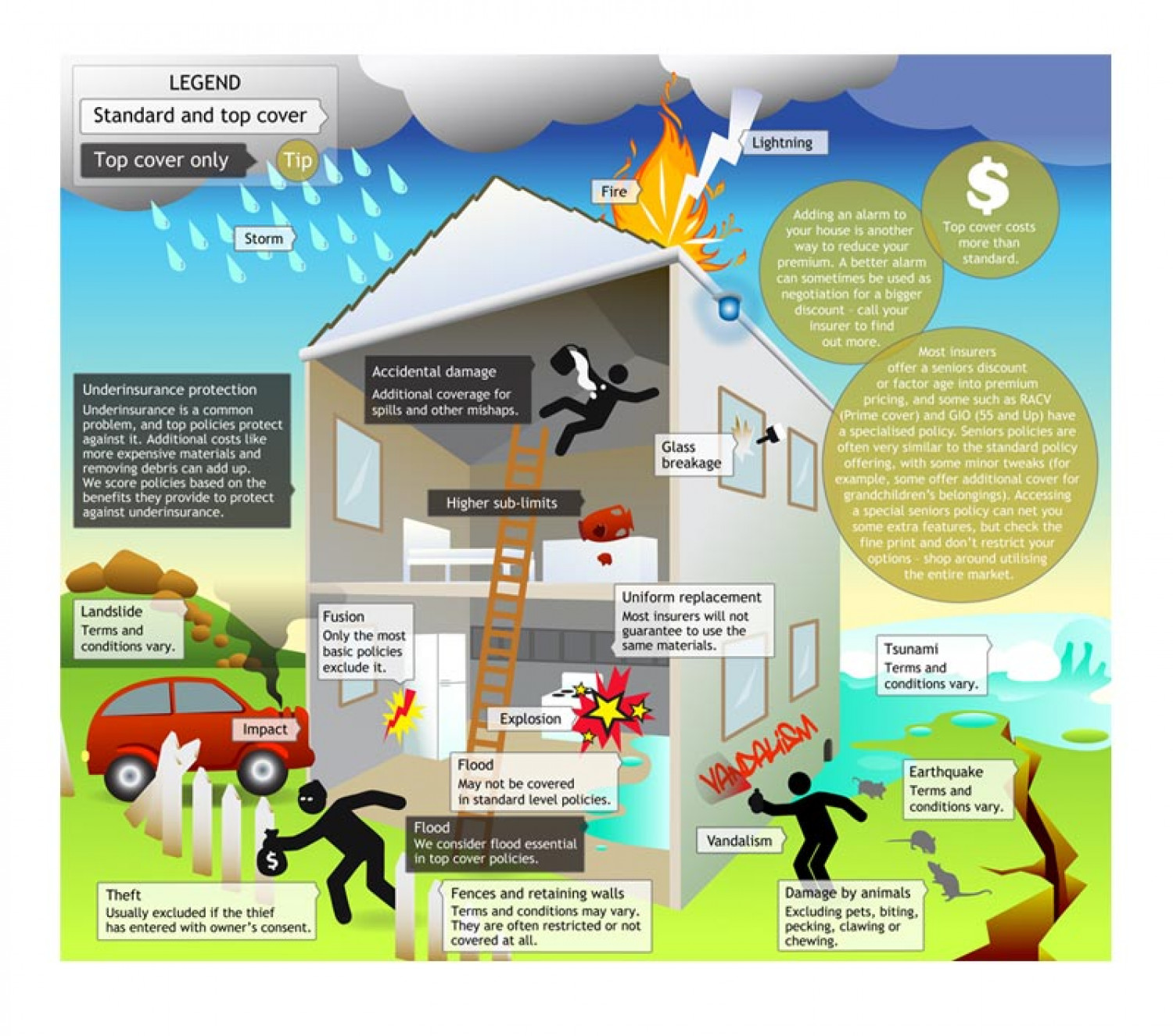 Top and Standard Home and Contents Insurance Cover (Australia) Infographic
