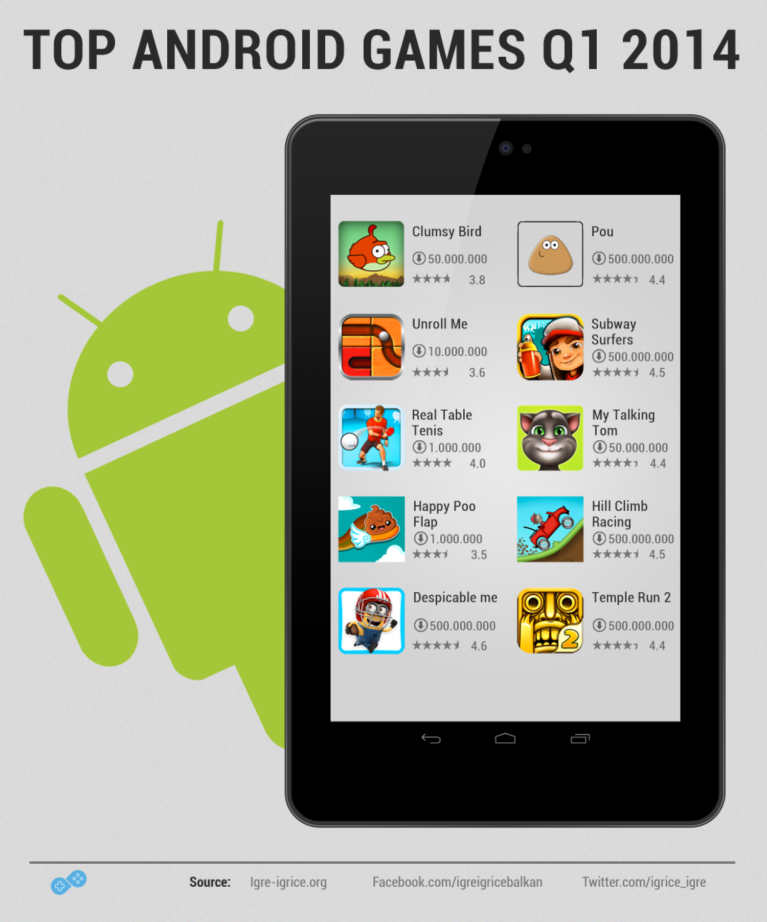 Top android games Q1 2014 Infographic