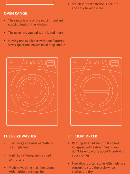 Top Appliances Every Apartment Needs Infographic