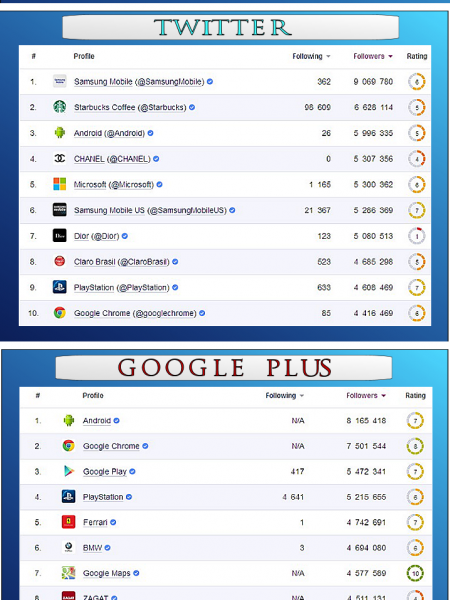 Top Brands on Social Media Platforms Infographic