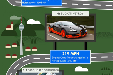 Top Car Speeds Recorded on the Autobahn Infographic Infographic