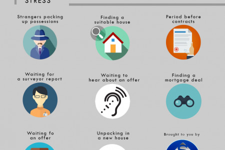 Top Causes of House Moving Stress Infographic