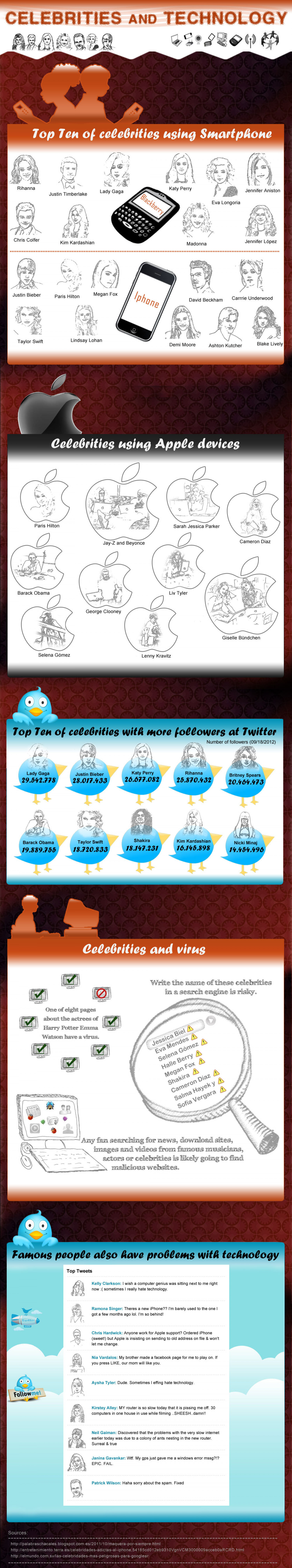 Top Celebrities using Smartphone Infographic