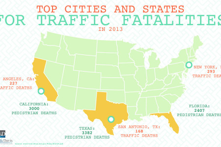 Top Cities and States for Traffic Fatalities Infographic
