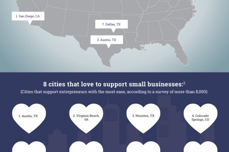 Top Cities For Small Businesses Infographic