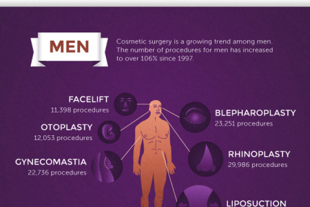 Top Cosmetic Procedure for Men in 2012 Infographic