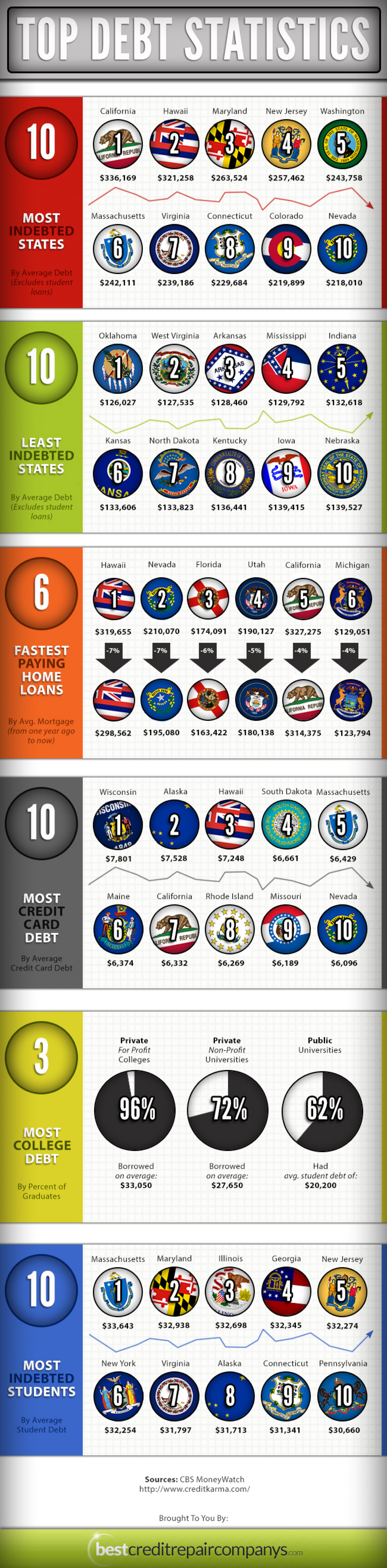 Top Debt Statistics  Infographic