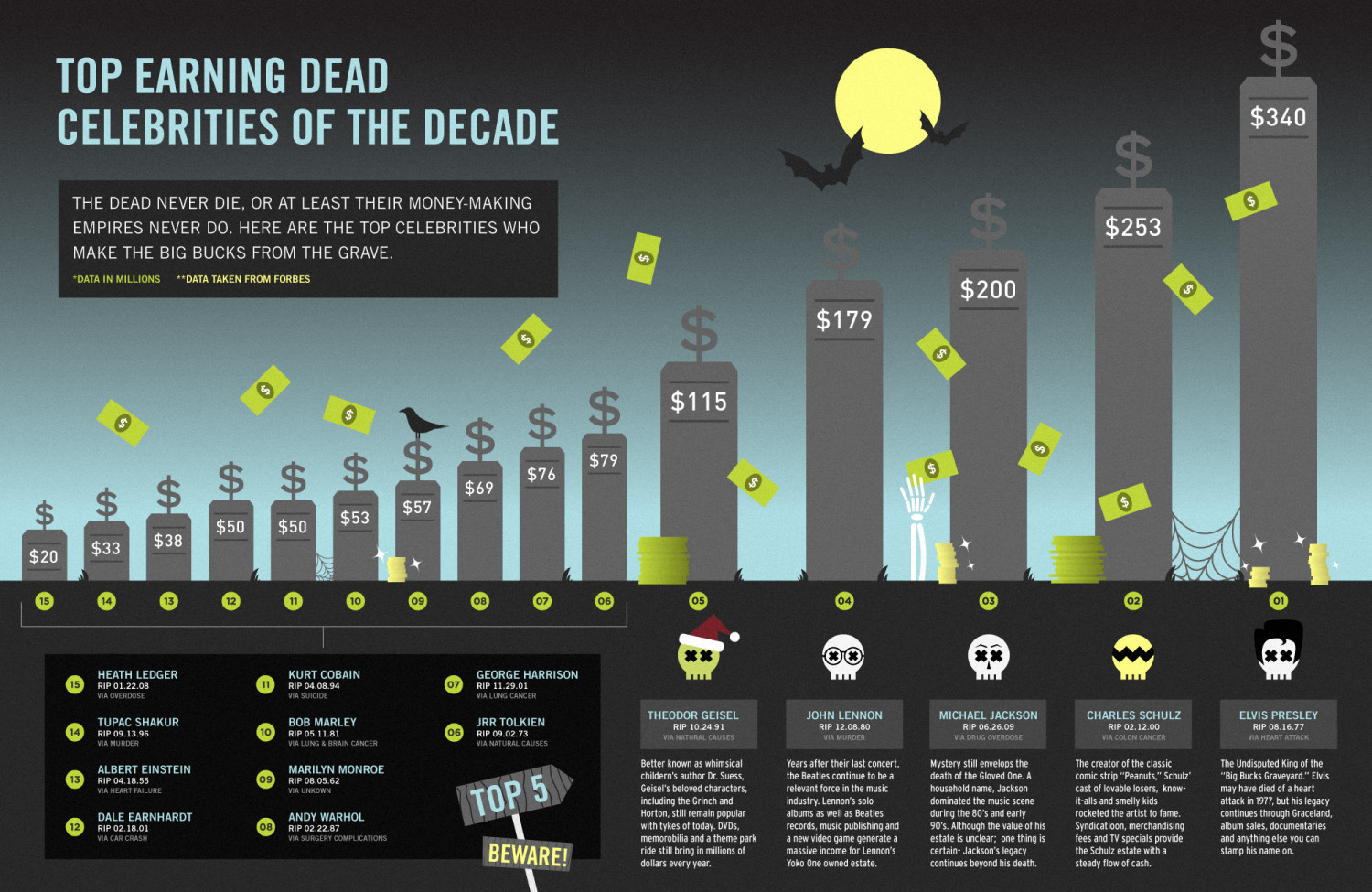 Top Earning Dead Celebrities of the Decade Infographic