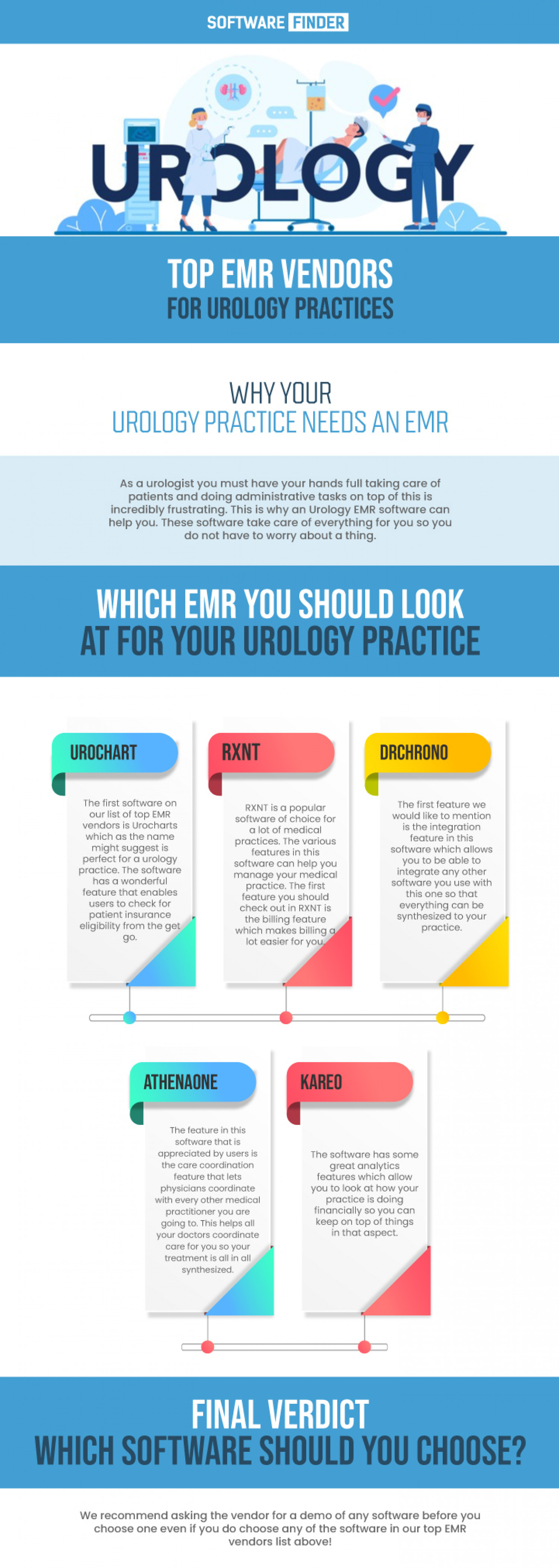 Top EMR Vendors For Urology Practices Infographic