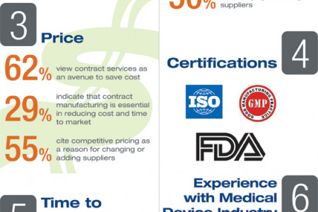 Top Factors Used for Supplier Evaluation and Prioritization  Infographic