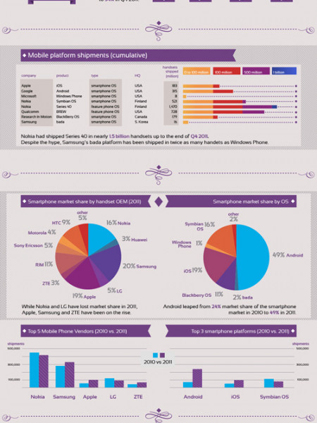 Top facts & figures from the 2011 smartphone market Infographic