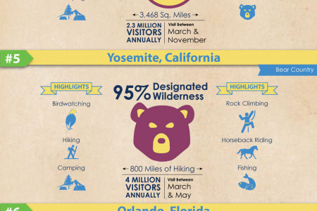 Top Family Vacations Infographic