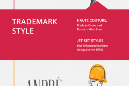 Top Fashion Designers and Their Place in History Infographic
