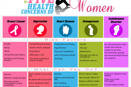 Top Five Health Concerns of Women Infographic