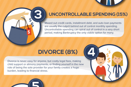 Top Five Leading Causes of Filing Personal Bankruptcy in the United States Infographic