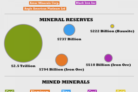 Top Five Mining Countries in the World and their GDP Infographic
