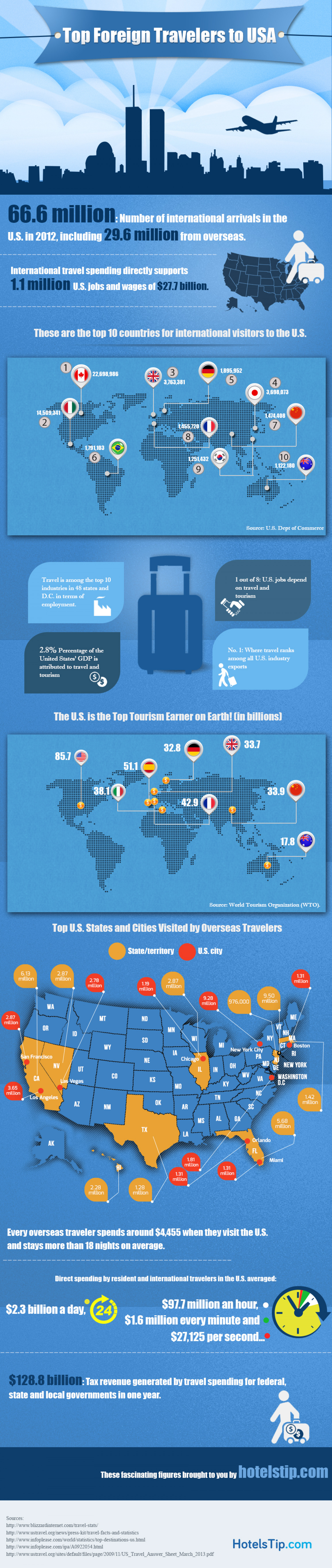 Top Foreign Travelers to USA Infographic