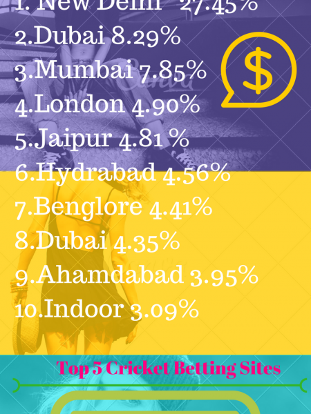 Top Gambling Cities In India Infographic