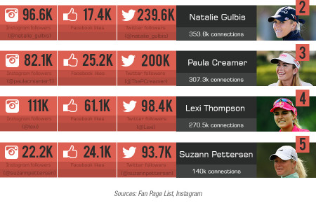 Top Golf Accounts on Social Media Infographic