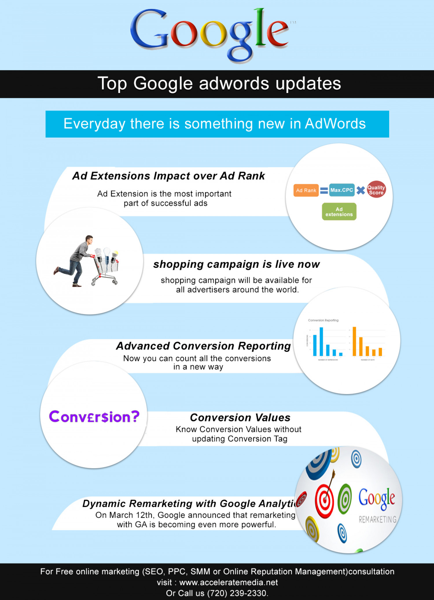 Top Google Adwords Updates Infographic