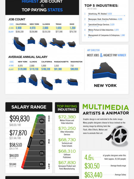 Top Graphic Design Careers Compared Infographic