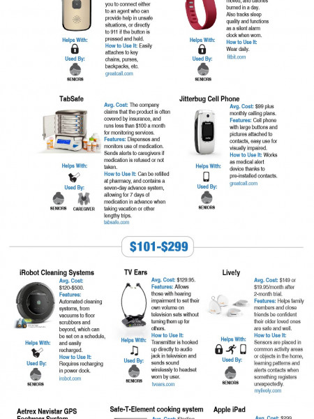 Top Home Tech For Seniors & Caregivers Infographic