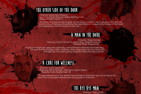 Top Horror Movies to Watch Out For This 2016 Infographic
