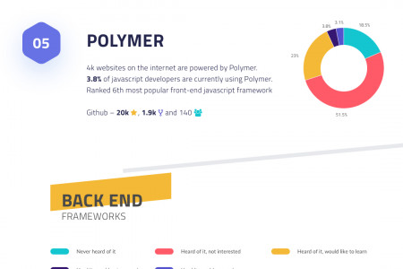 Top JavaScript Frameworks To Look Out For In 2019 Infographic
