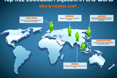 Top K12 Education System in the World Infographic