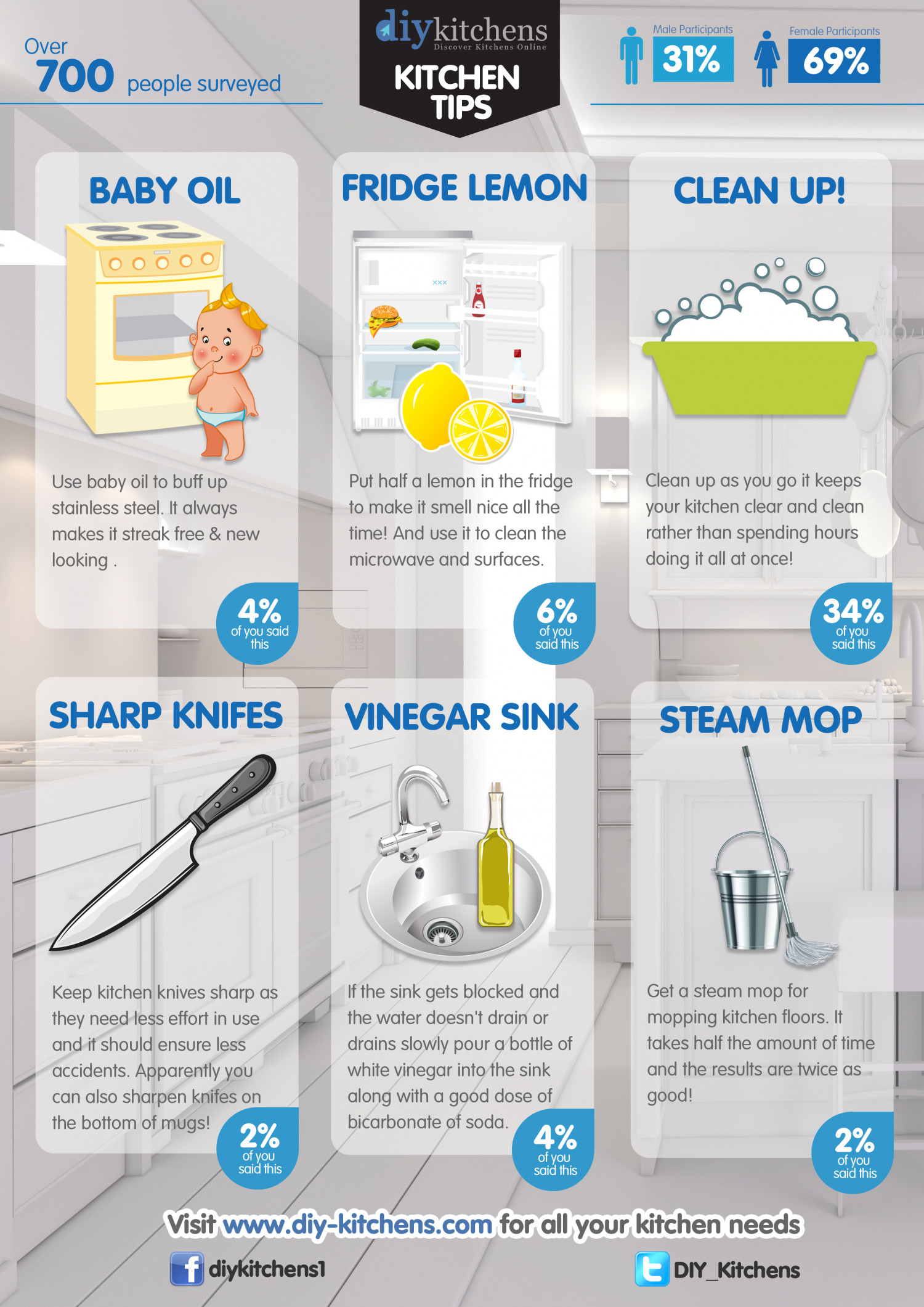 Top Kitchen Tips From DIY Kitchens Infographic