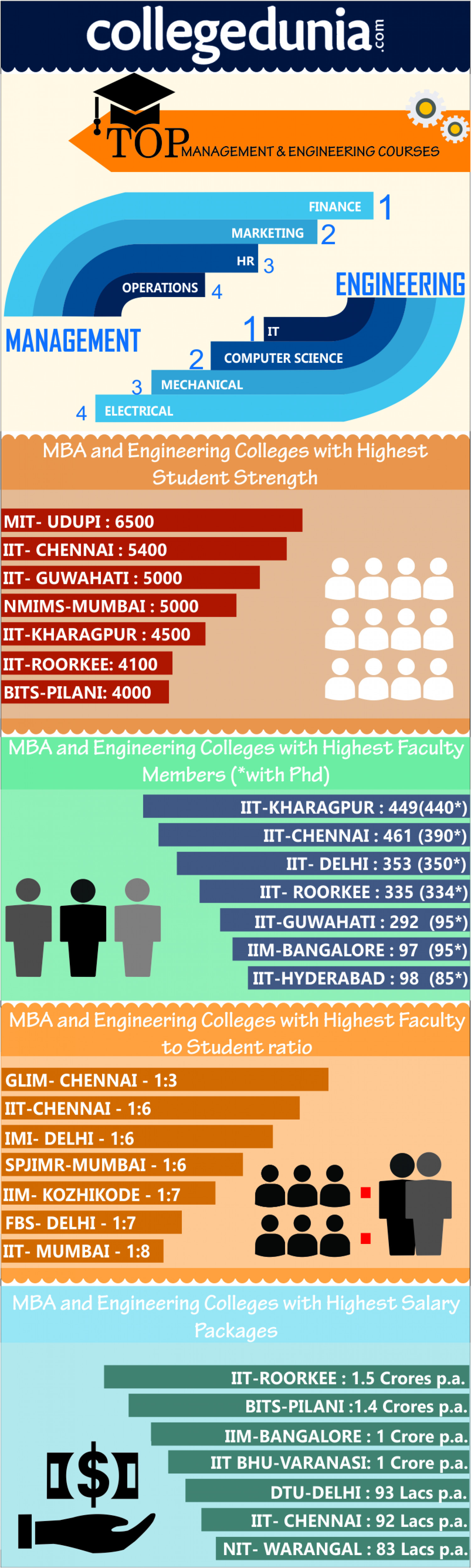 Top Management and Engineering Colleges in India Infographic