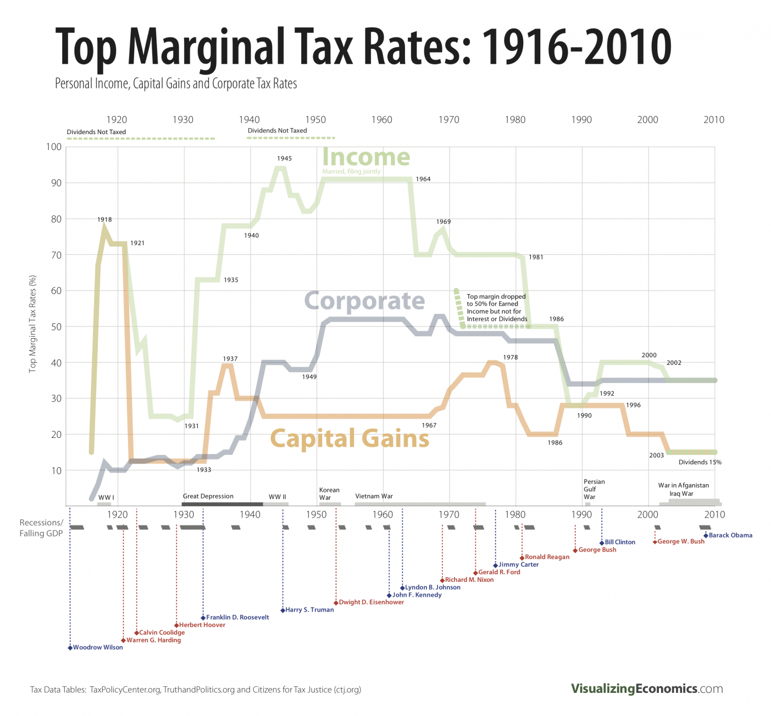 Top Marginal Tax Rates 1916-2010 Infographic