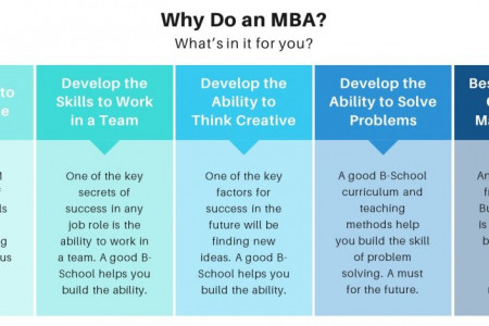Top MBA Colleges in Delhi Infographic