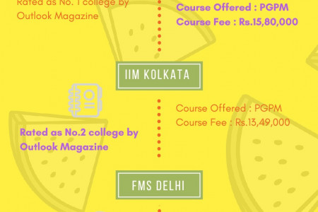 Top MBA Colleges in India Infographic