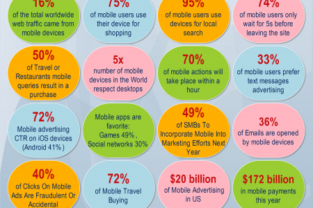 Top mobile marketing stats that will blow your mind  Infographic