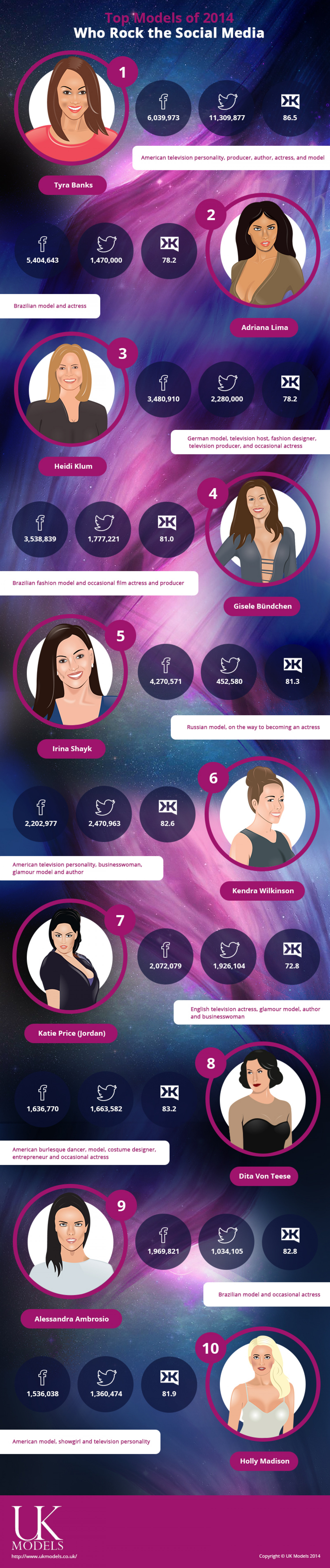 Top Models of 2014 Who Rock the Social Media Infographic
