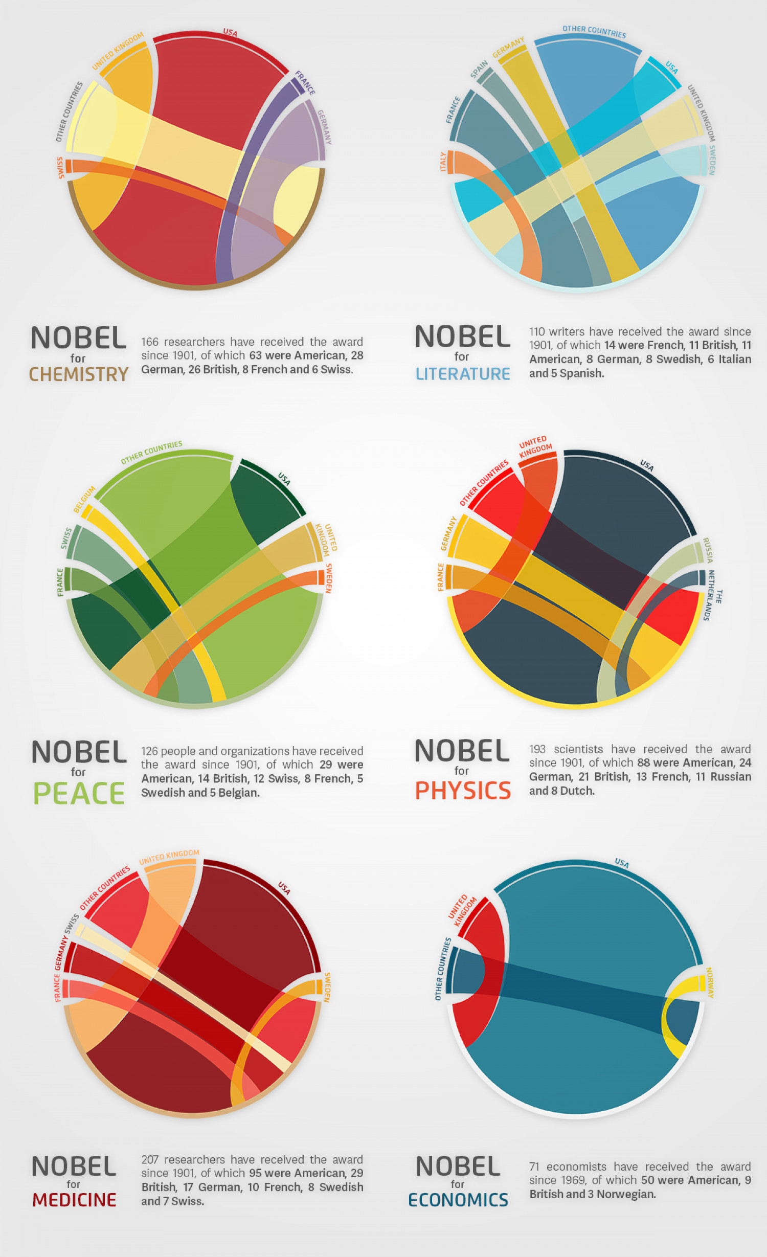 Top Nobel-winning countries by category Infographic
