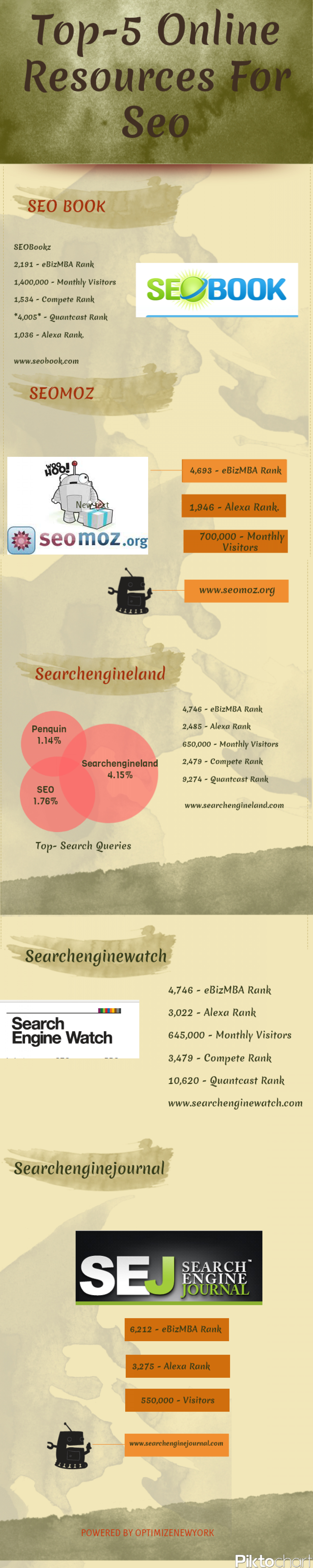 Top Online Resources Of Seo Infographic