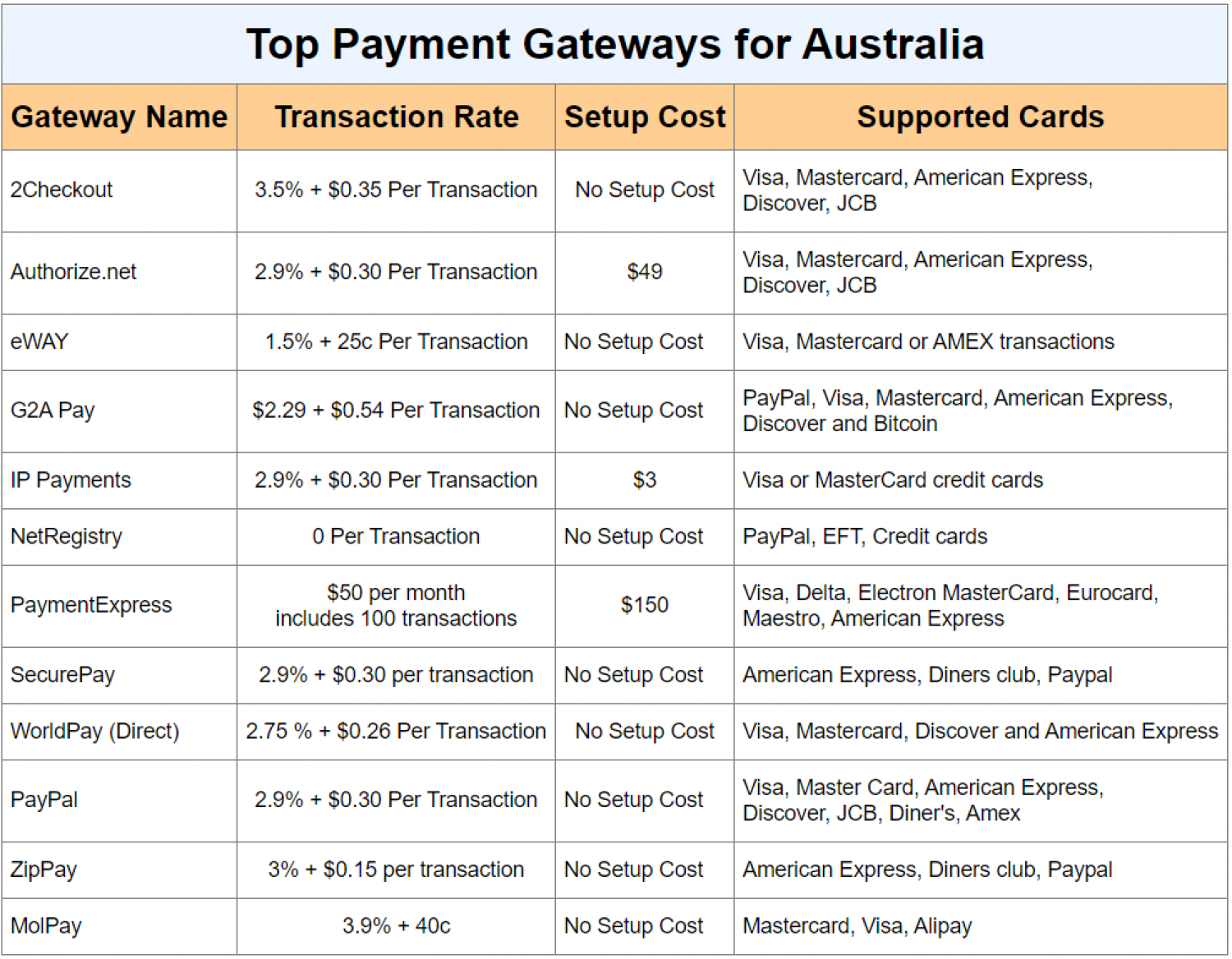 Top Payment Gateways for Australia Infographic