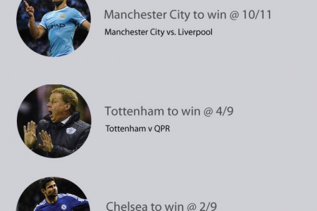 Top Premier League football betting tips this weekend - 21/08/14 Infographic