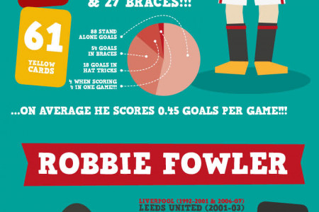 Top Premier League Goalscorers of All Time ... Ever! Infographic